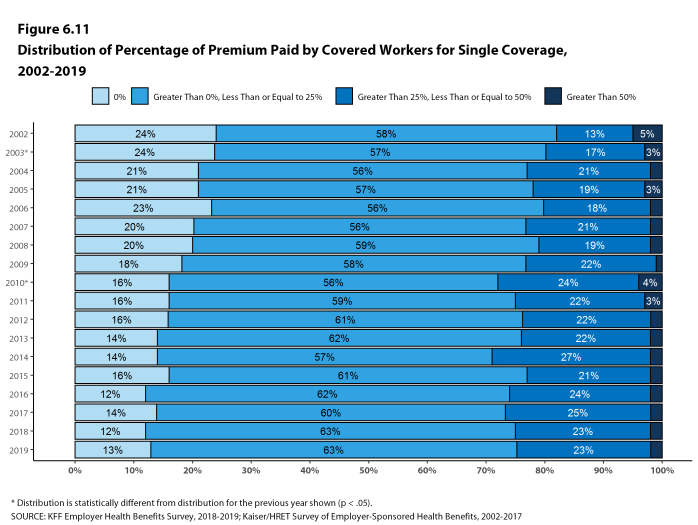 Figure 6.11: Distribution of Percentage of Premium Paid by Covered Workers for Single Coverage, 2002-2019