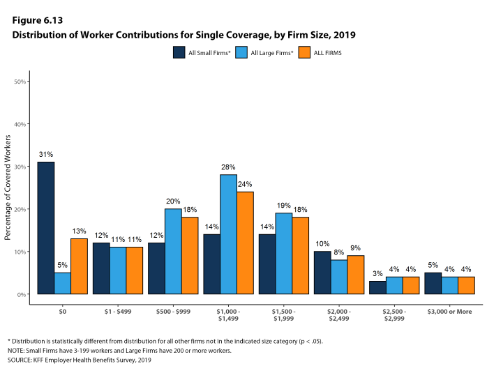 Figure 6.13: Distribution of Worker Contributions for Single Coverage, by Firm Size, 2019