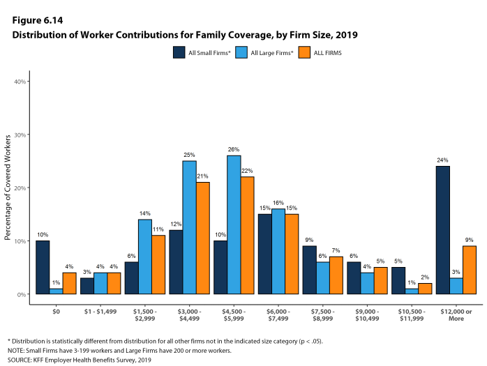 Figure 6.14: Distribution of Worker Contributions for Family Coverage, by Firm Size, 2019
