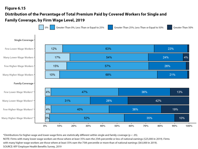 Figure 6.15: Distribution of the Percentage of Total Premium Paid by Covered Workers for Single and Family Coverage, by Firm Wage Level, 2019