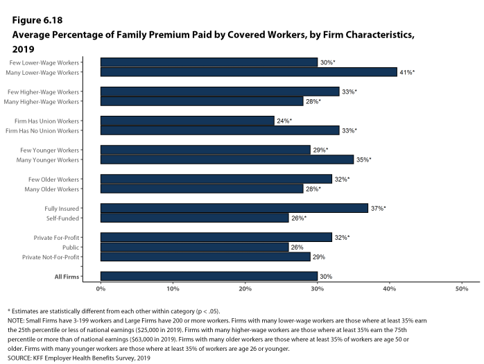 Figure 6.18: Average Percentage of Family Premium Paid by Covered Workers, by Firm Characteristics, 2019