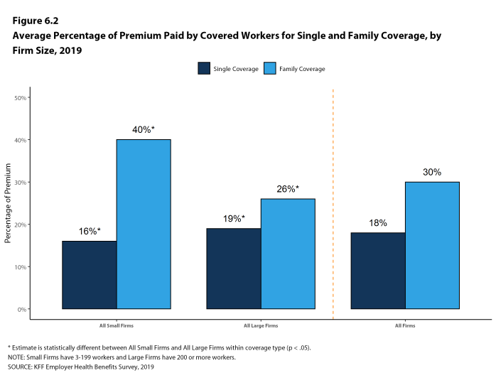 Figure 6.2: Average Percentage of Premium Paid by Covered Workers for Single and Family Coverage, by Firm Size, 2019