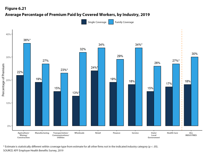 Figure 6.21: Average Percentage of Premium Paid by Covered Workers, by Industry, 2019