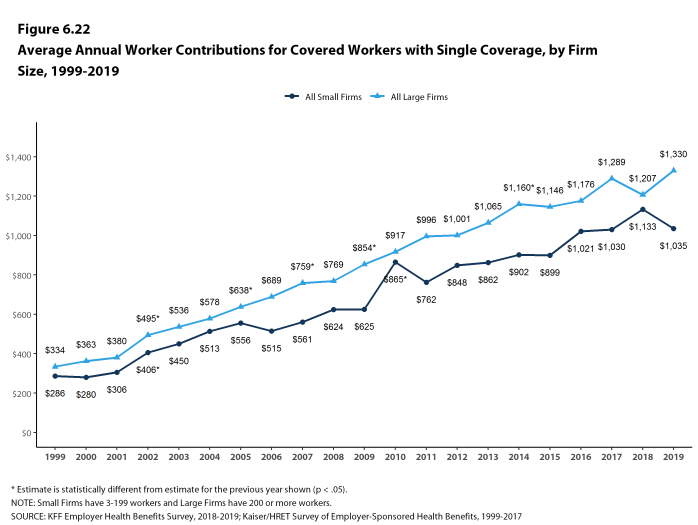 Figure 6.22: Average Annual Worker Contributions for Covered Workers With Single Coverage, by Firm Size, 1999-2019