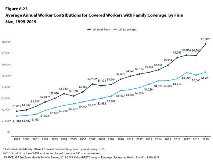 Figure 6.23: Average Annual Worker Contributions for Covered Workers With Family Coverage, by Firm Size, 1999-2019