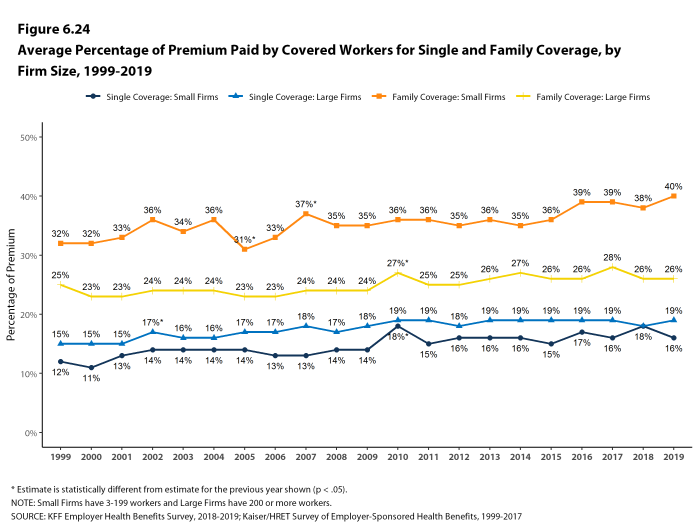 Figure 6.24: Average Percentage of Premium Paid by Covered Workers for Single and Family Coverage, by Firm Size, 1999-2019