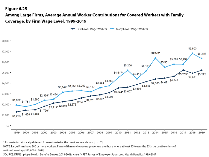 Figure 6.25: Among Large Firms, Average Annual Worker Contributions for Covered Workers With Family Coverage, by Firm Wage Level, 1999-2019