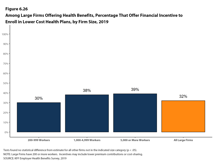 Figure 6.26: Among Large Firms Offering Health Benefits, Percentage That Offer Financial Incentive to Enroll in Lower Cost Health Plans, by Firm Size, 2019