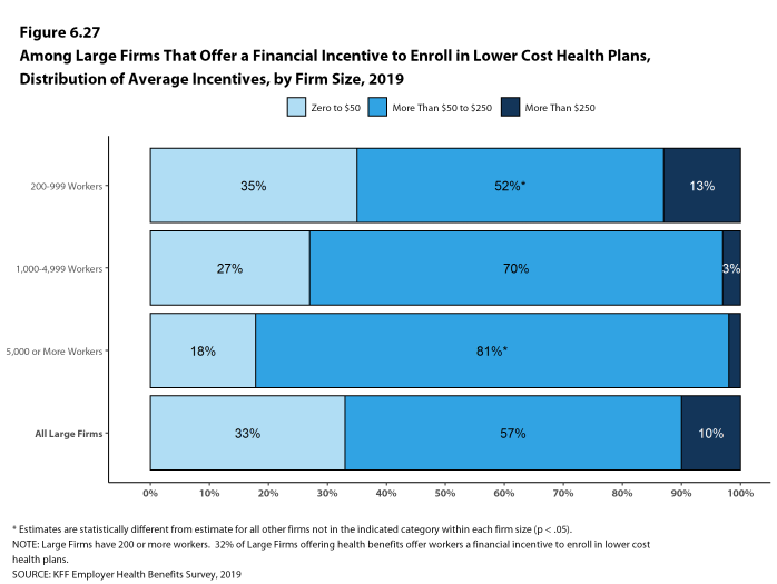 Figure 6.27: Among Large Firms That Offer a Financial Incentive to Enroll in Lower Cost Health Plans, Distribution of Average Incentives, by Firm Size, 2019