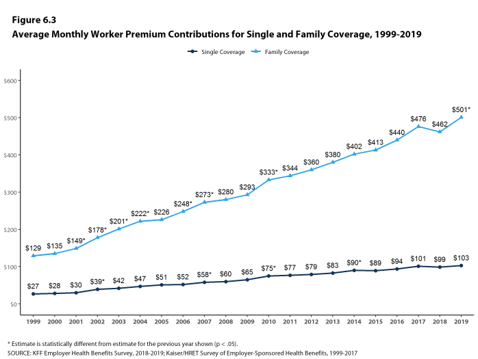 Figure 6.3: Average Monthly Worker Premium Contributions for Single and Family Coverage, 1999-2019