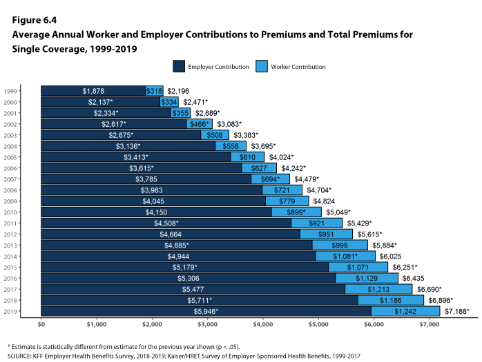 Figure 6.4: Average Annual Worker and Employer Contributions to Premiums and Total Premiums for Single Coverage, 1999-2019