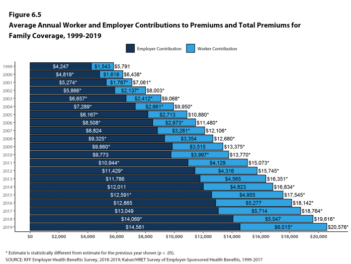 Figure 6.5: Average Annual Worker and Employer Contributions to Premiums and Total Premiums for Family Coverage, 1999-2019