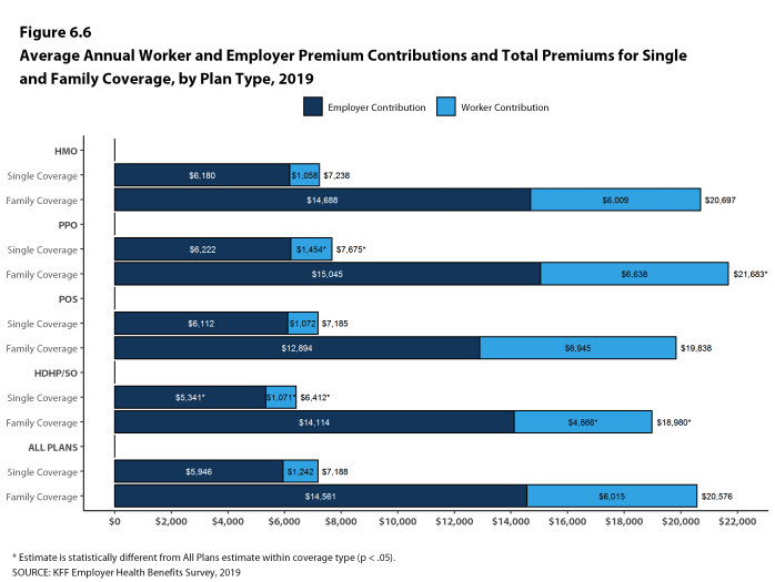 Figure 6.6: Average Annual Worker and Employer Premium Contributions and Total Premiums for Single and Family Coverage, by Plan Type, 2019