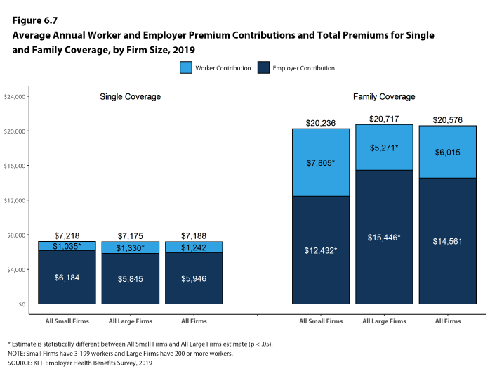 Figure 6.7: Average Annual Worker and Employer Premium Contributions and Total Premiums for Single and Family Coverage, by Firm Size, 2019