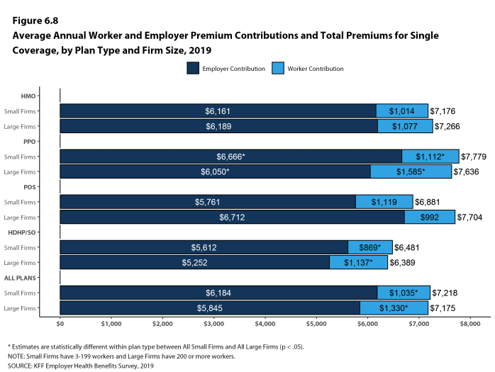 Figure 6.8: Average Annual Worker and Employer Premium Contributions and Total Premiums for Single Coverage, by Plan Type and Firm Size, 2019