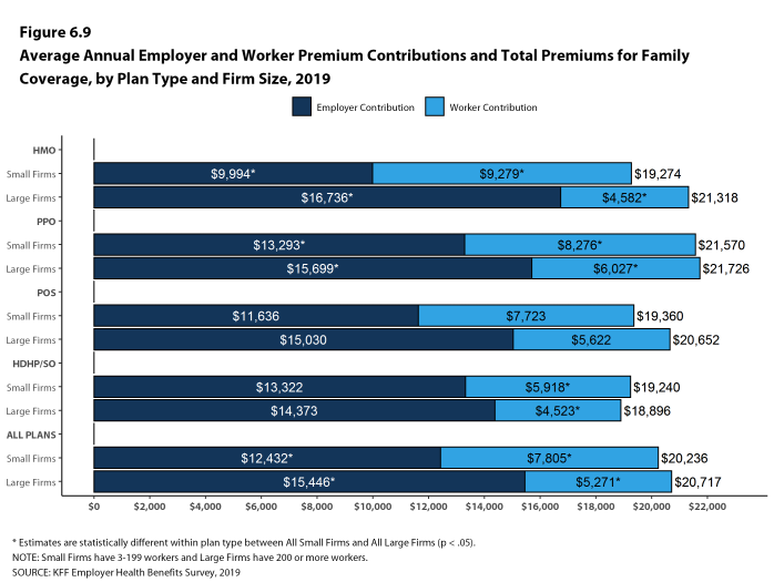 Figure 6.9: Average Annual Employer and Worker Premium Contributions and Total Premiums for Family Coverage, by Plan Type and Firm Size, 2019