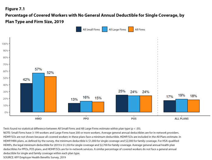 Figure 7.1: Percentage of Covered Workers With No General Annual Deductible for Single Coverage, by Plan Type and Firm Size, 2019