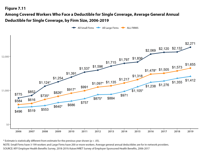 Figure 7.11: Among Covered Workers Who Face a Deductible for Single Coverage, Average General Annual Deductible for Single Coverage, by Firm Size, 2006-2019