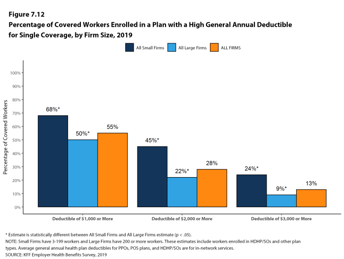 Figure 7.12: Percentage of Covered Workers Enrolled in a Plan With a High General Annual Deductible for Single Coverage, by Firm Size, 2019