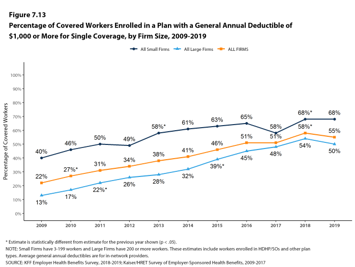 Figure 7.13: Percentage of Covered Workers Enrolled in a Plan With a General Annual Deductible of $1,000 or More for Single Coverage, by Firm Size, 2009-2019