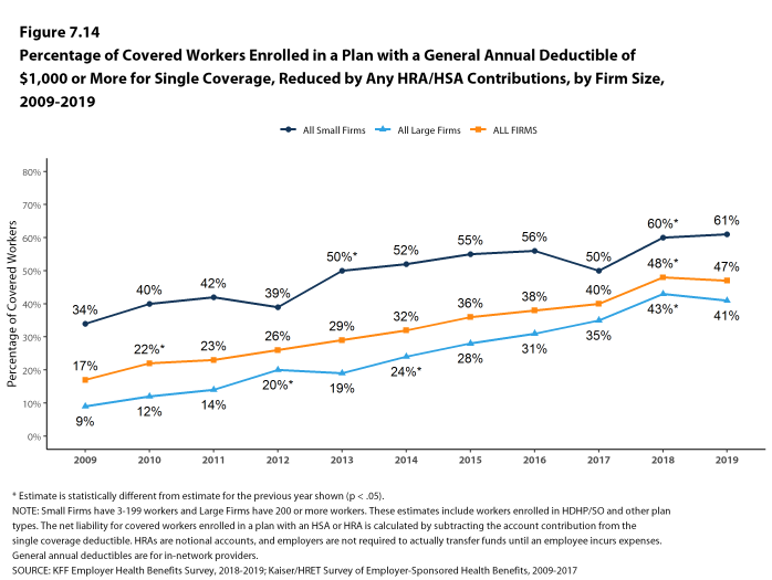 Figure 7.14: Percentage of Covered Workers Enrolled in a Plan With a General Annual Deductible of $1,000 or More for Single Coverage, Reduced by Any HRA/HSA Contributions, by Firm Size, 2009-2019