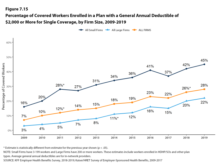 Figure 7.15: Percentage of Covered Workers Enrolled in a Plan With a General Annual Deductible of $2,000 or More for Single Coverage, by Firm Size, 2009-2019