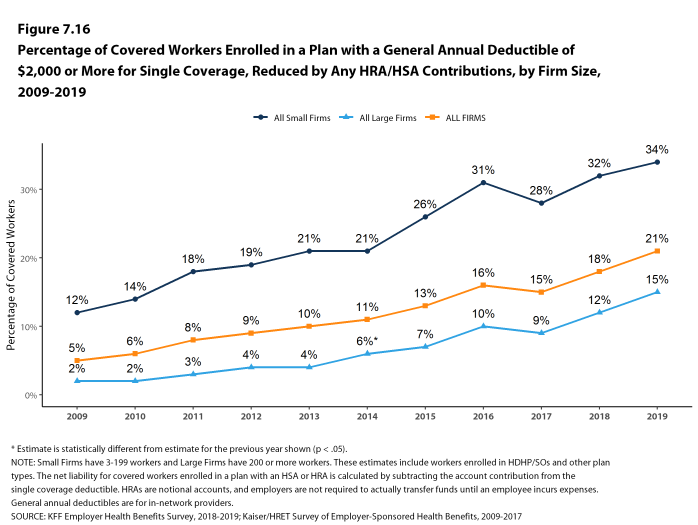 Figure 7.16: Percentage of Covered Workers Enrolled in a Plan With a General Annual Deductible of $2,000 or More for Single Coverage, Reduced by Any HRA/HSA Contributions, by Firm Size, 2009-2019