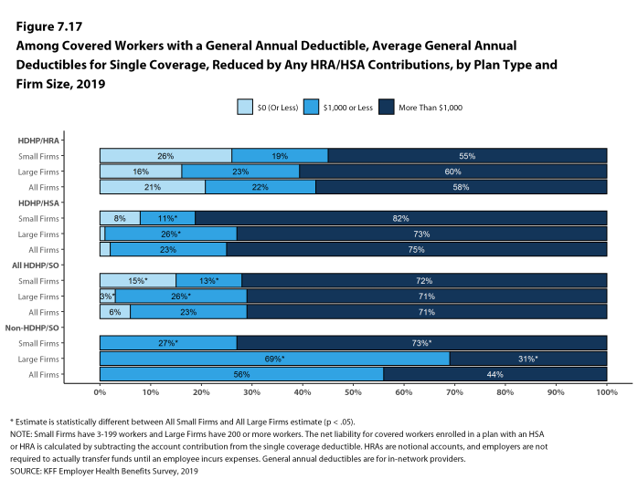 Figure 7.17: Among Covered Workers With a General Annual Deductible, Average General Annual Deductibles for Single Coverage, Reduced by Any HRA/HSA Contributions, by Plan Type and Firm Size, 2019