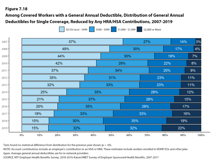 Figure 7.18: Among Covered Workers With a General Annual Deductible, Distribution of General Annual Deductibles for Single Coverage, Reduced by Any HRA/HSA Contributions, 2007-2019