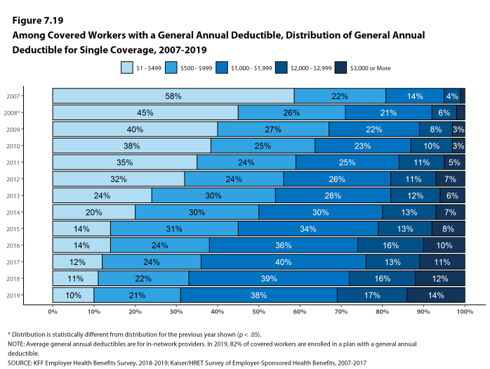Figure 7.19: Among Covered Workers With a General Annual Deductible, Distribution of General Annual Deductible for Single Coverage, 2007-2019