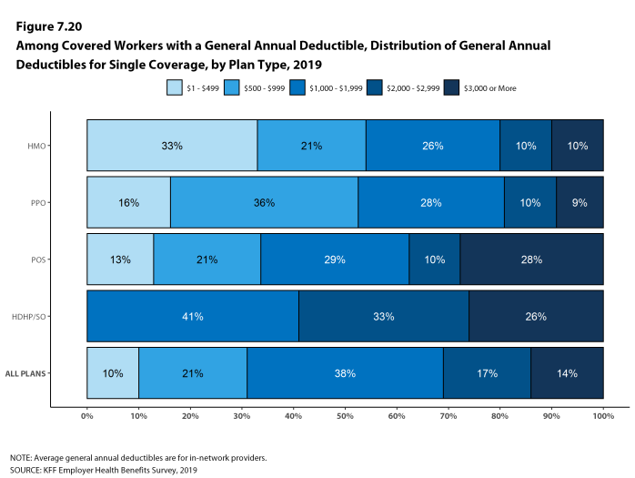 Figure 7.20: Among Covered Workers With a General Annual Deductible, Distribution of General Annual Deductibles for Single Coverage, by Plan Type, 2019