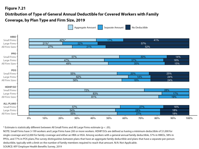 Figure 7.21: Distribution of Type of General Annual Deductible for Covered Workers With Family Coverage, by Plan Type and Firm Size, 2019