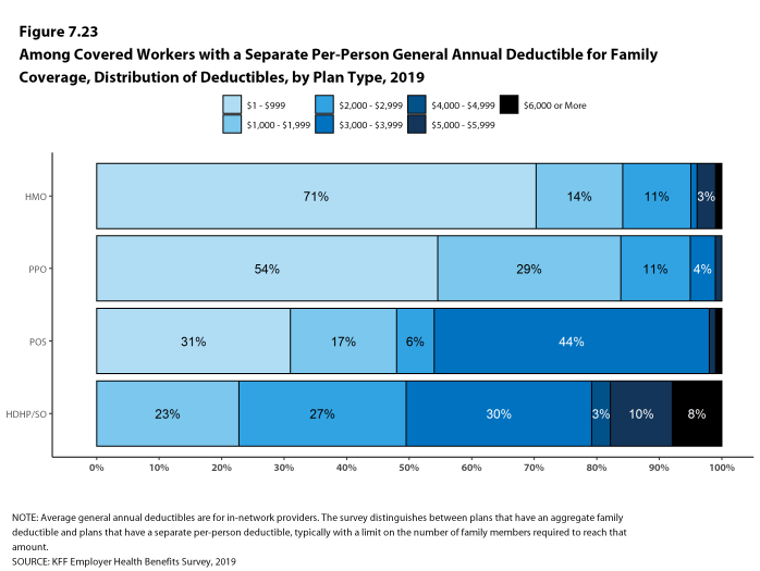 Figure 7.23: Among Covered Workers With a Separate Per-Person General Annual Deductible for Family Coverage, Distribution of Deductibles, by Plan Type, 2019