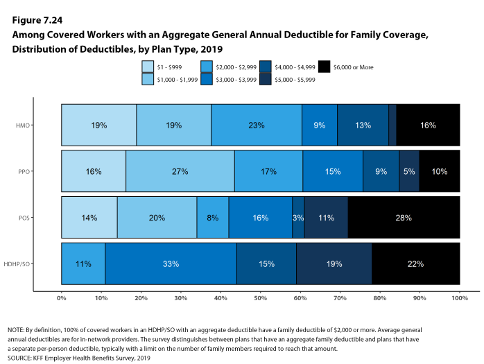 Figure 7.24: Among Covered Workers With an Aggregate General Annual Deductible for Family Coverage, Distribution of Deductibles, by Plan Type, 2019