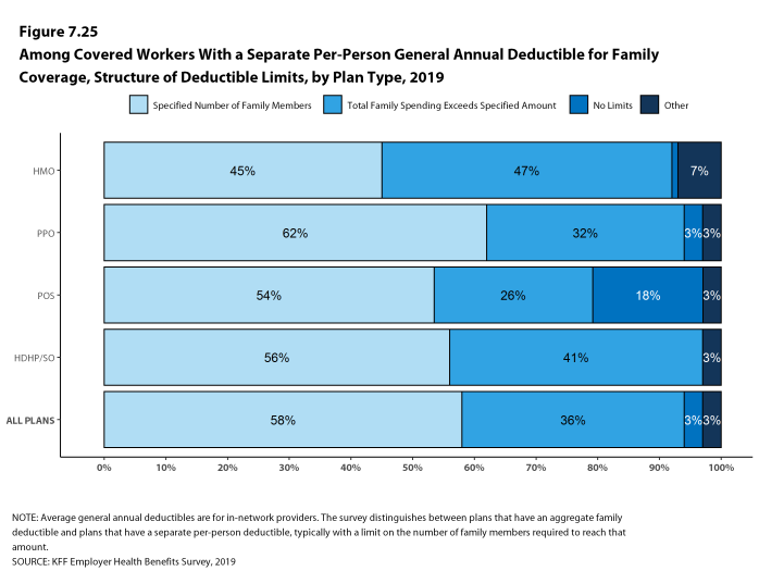 Figure 7.25: Among Covered Workers With a Separate Per-Person General Annual Deductible for Family Coverage, Structure of Deductible Limits, by Plan Type, 2019