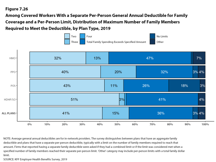 Figure 7.26: Among Covered Workers With a Separate Per-Person General Annual Deductible for Family Coverage and a Per-Person Limit, Distribution of Maximum Number of Family Members Required to Meet the Deductible, by Plan Type, 2019
