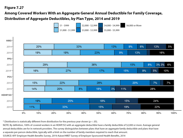 Figure 7.27: Among Covered Workers With an Aggregate General Annual Deductible for Family Coverage, Distribution of Aggregate Deductibles, by Plan Type, 2014 and 2019