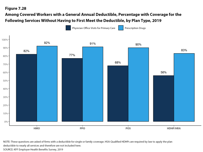 Figure 7.28: Among Covered Workers With a General Annual Deductible, Percentage With Coverage for the Following Services Without Having to First Meet the Deductible, by Plan Type, 2019