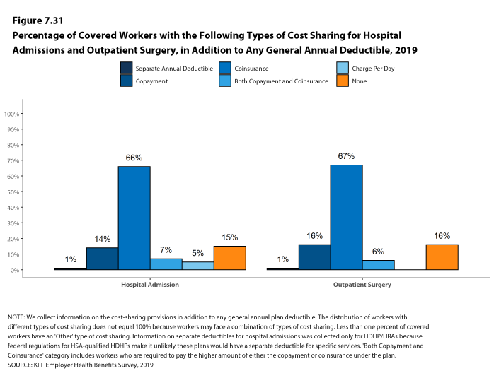 Figure 7.31: Percentage of Covered Workers With the Following Types of Cost Sharing for Hospital Admissions and Outpatient Surgery, in Addition to Any General Annual Deductible, 2019