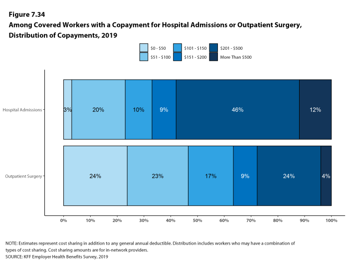 Figure 7.34: Among Covered Workers With a Copayment for Hospital Admissions or Outpatient Surgery, Distribution of Copayments, 2019