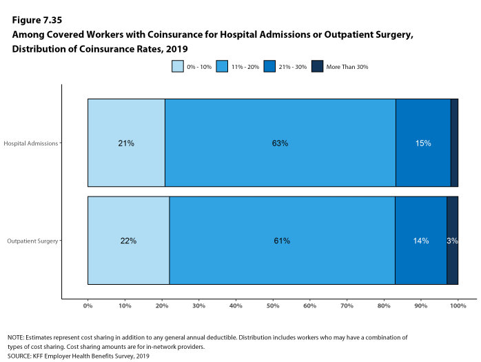 Figure 7.35: Among Covered Workers With Coinsurance for Hospital Admissions or Outpatient Surgery, Distribution of Coinsurance Rates, 2019
