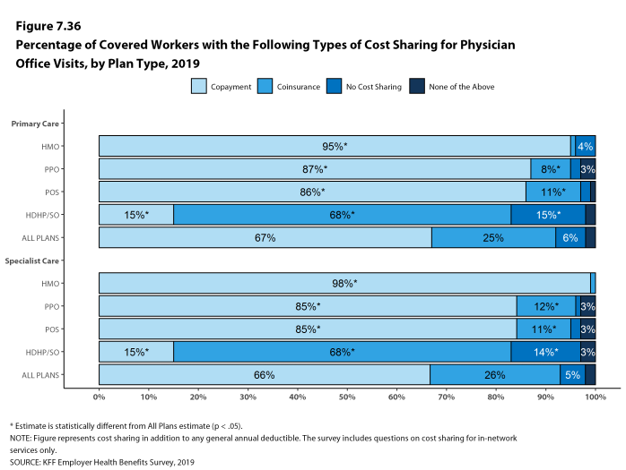 Figure 7.36: Percentage of Covered Workers With the Following Types of Cost Sharing for Physician Office Visits, by Plan Type, 2019