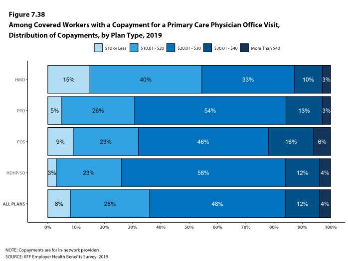 Figure 7.38: Among Covered Workers With a Copayment for a Primary Care Physician Office Visit, Distribution of Copayments, by Plan Type, 2019