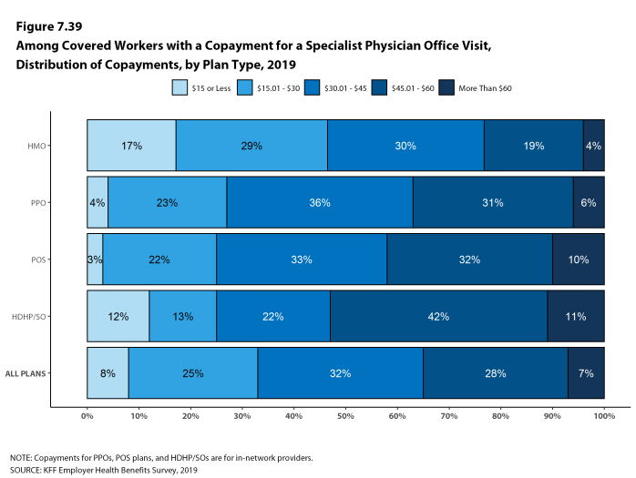 Figure 7.39: Among Covered Workers With a Copayment for a Specialist Physician Office Visit, Distribution of Copayments, by Plan Type, 2019