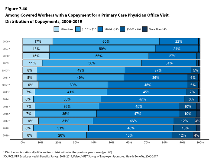 Figure 7.40: Among Covered Workers With a Copayment for a Primary Care Physician Office Visit, Distribution of Copayments, 2006-2019