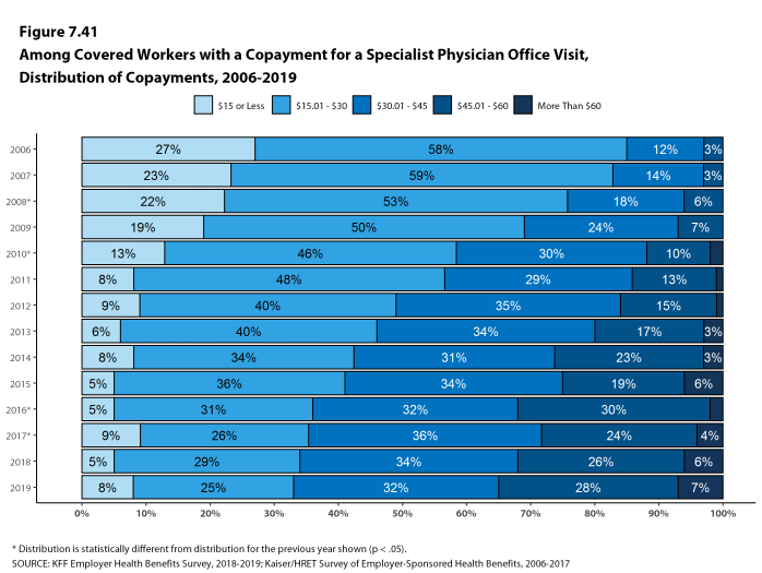 Figure 7.41: Among Covered Workers With a Copayment for a Specialist Physician Office Visit, Distribution of Copayments, 2006-2019