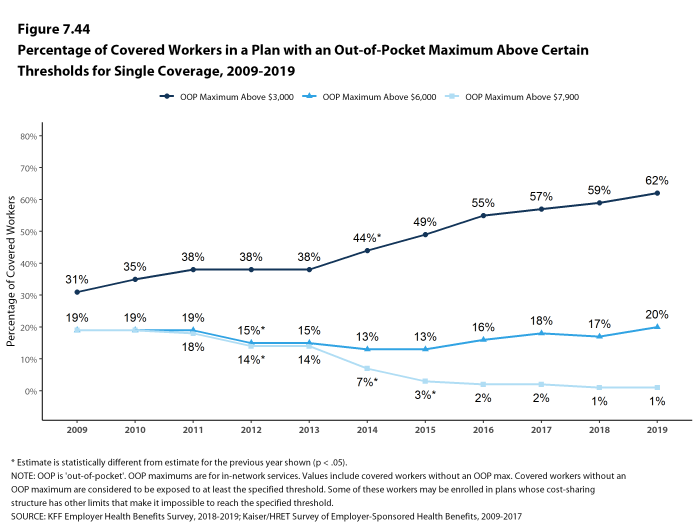 Figure 7.44: Percentage of Covered Workers in a Plan With an Out-Of-Pocket Maximum Above Certain Thresholds for Single Coverage, 2009-2019
