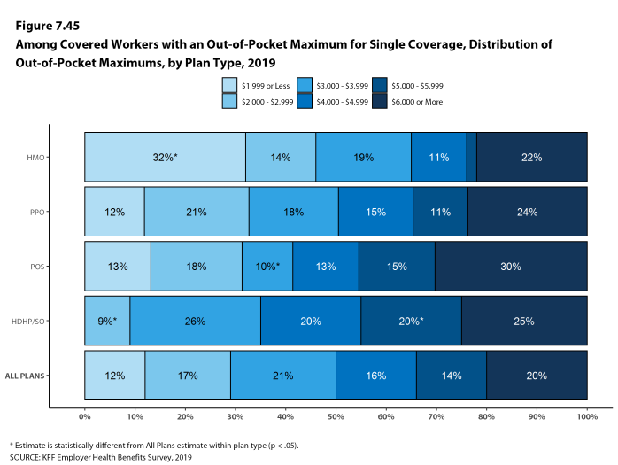 Figure 7.45: Among Covered Workers With an Out-Of-Pocket Maximum for Single Coverage, Distribution of Out-Of-Pocket Maximums, by Plan Type, 2019