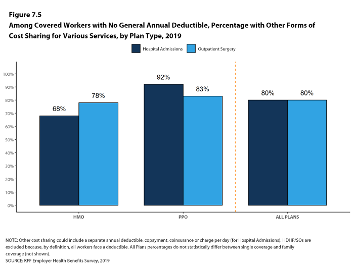 Figure 7.5: Among Covered Workers With No General Annual Deductible, Percentage With Other Forms of Cost Sharing for Various Services, by Plan Type, 2019