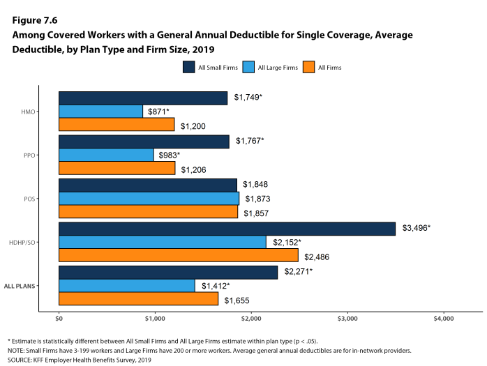 Figure 7.6: Among Covered Workers With a General Annual Deductible for Single Coverage, Average Deductible, by Plan Type and Firm Size, 2019